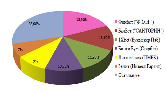 Франшизы для букмекерской конторы: Лига ставок, Марафон, Шанс, Фонбет, Бетсити, Зенит