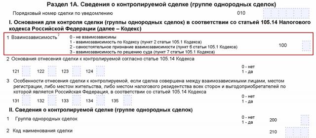 Взаимозависимые лица в налоговых правоотношениях на 2019-2020 годы: что влечет признание, сделки и беспроцентные займы, НК РФ, примеры