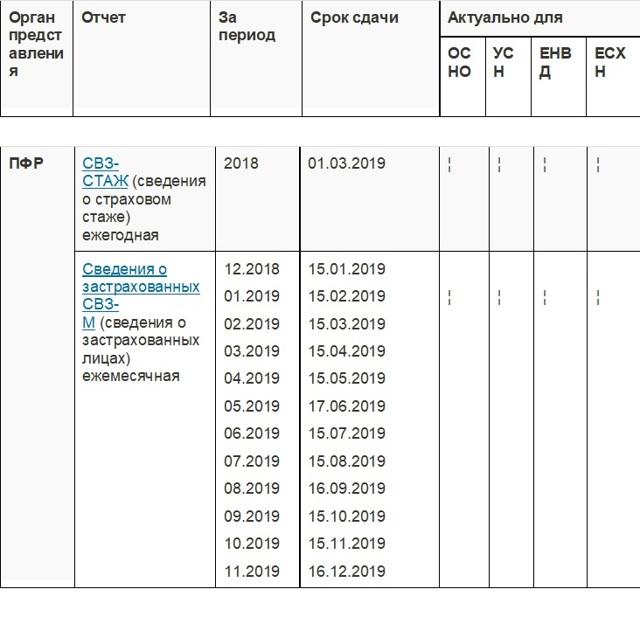 Подача формы 6-НДФЛ для ИП без работников: отчётность при разных налоговых режимах, нулевая отчётность, в каких случаях необходима