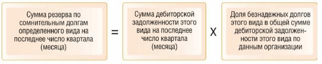Резерв по сомнительным долгам: проводки, создание и начисление, списание