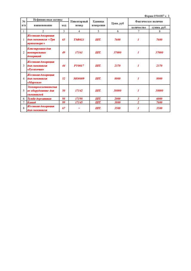 Сличительная ведомость результатов инвентаризации ТМЦ: образец и бланк скачать, составление ИНВ-18 и ИНВ-19