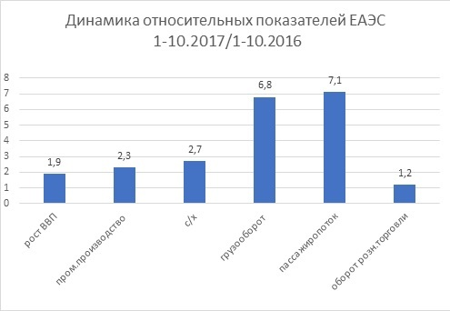 Единый таможенный тариф на 2019-2020 годы: особенности ЕАЭС