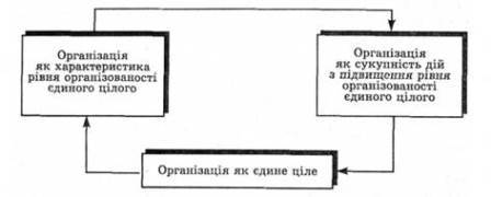 Организация бухгалтерского учета на предприятии в РФ: понятие и определение