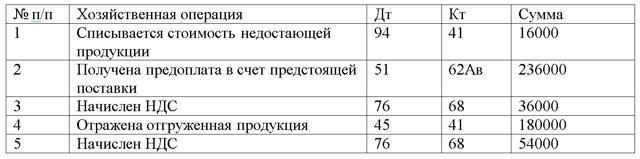Прочие оборотные активы в балансе: что это, что включают в себя, счет и строка 1260