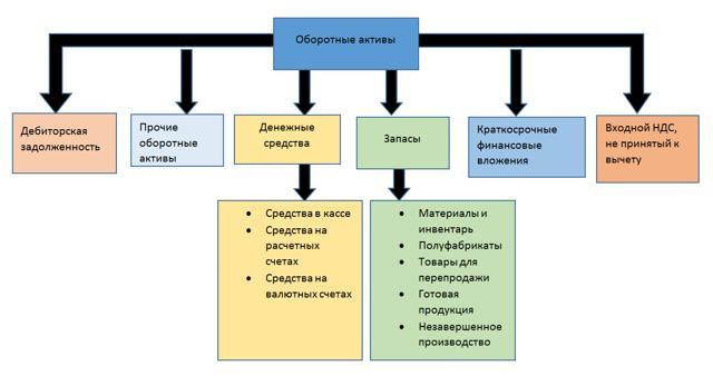 Оборотные активы: что включают в себя, состав и структура