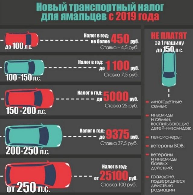 Расчет транспортного налога на автомобиль в 2019-2020 годах: онлайн-калькулятор