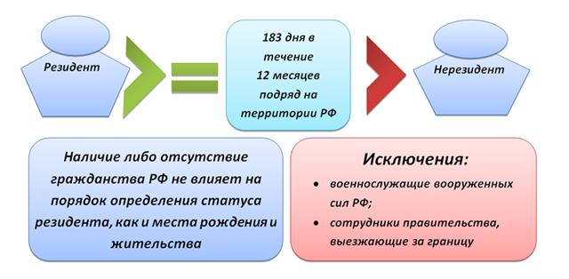 Кто такой резидент и нерезидент РФ: как определить и в чем отличия