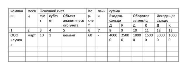 Синтетический и аналитический учет: что такое субконто в бухгалтерии, образец ведомости по форме №1