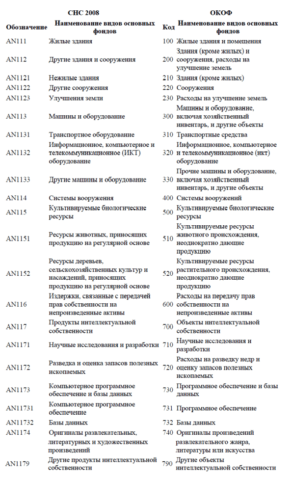 Классификатор основных средств по амортизационным группам на 2019-2020 годы: расшифровка, норма, коэффициенты, номера