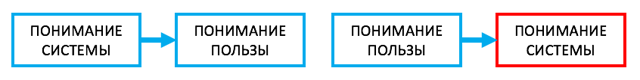 crm-системы: что это простыми словами, виды, стоимость, задачи, особенности работы