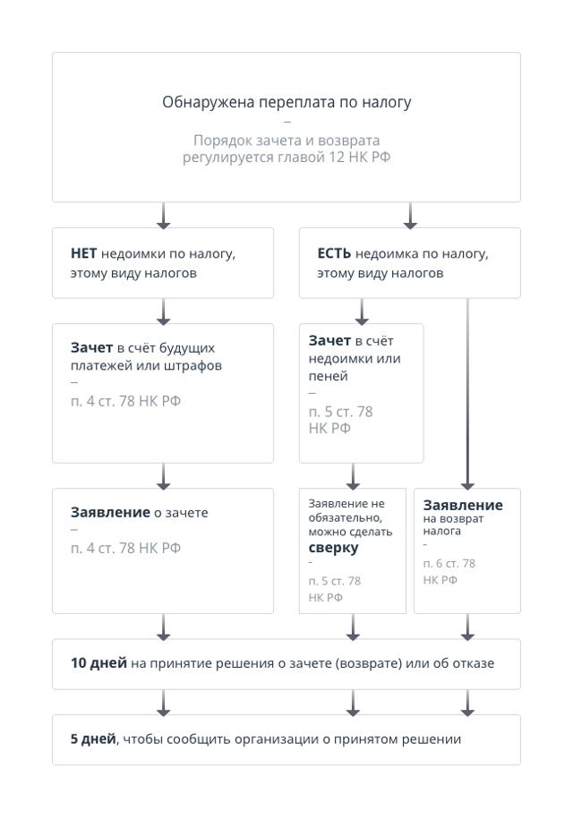 Пени по налогу на прибыль: сроки, расчёт, уменьшение, кбк, банковский документ, изменения и нюансы