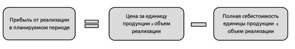 Прибыль от реализации продукции: формула, формирование, как посчитать выручку
