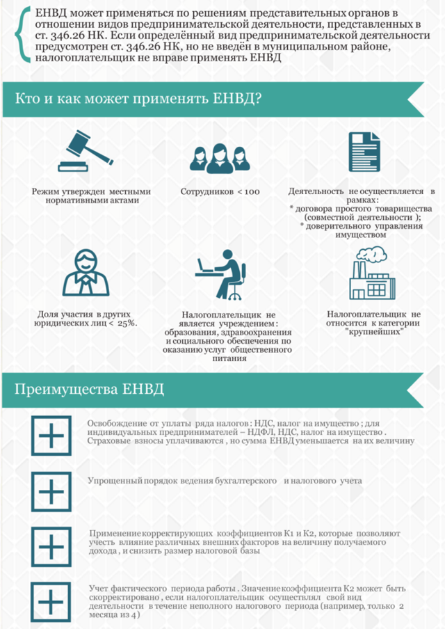 Налог ЕНВД для розничной торговли в 2018 году: особенности применения, что такое торговая площадь