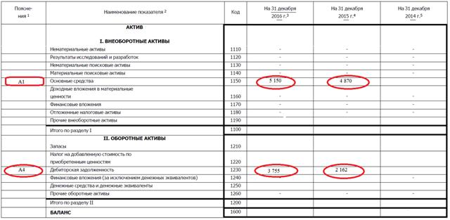 Пояснительная записка к бухгалтерской отчетности: образец заполнения формы в ФСС и ИФНС, пример