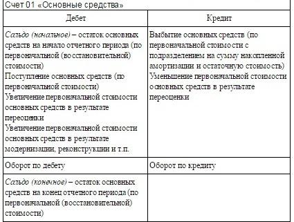 Счет 01 в бухгалтерском учете: проводки и характеристика счета