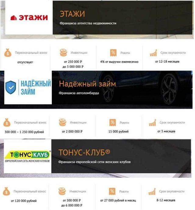 ТОП франшиз 2019 года для малого бизнеса с минимальными вложениями: список прибыльных и недорогих франшиз в России, производственные франшизы и франшиза кофейни