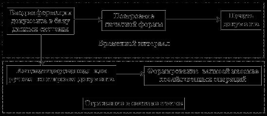 Типы хозяйственных операций в бухгалтерском учете: примеры и таблица
