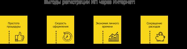 Электронная подпись для ИП: как получить бесплатно и где, цена на ключ, виды и применение