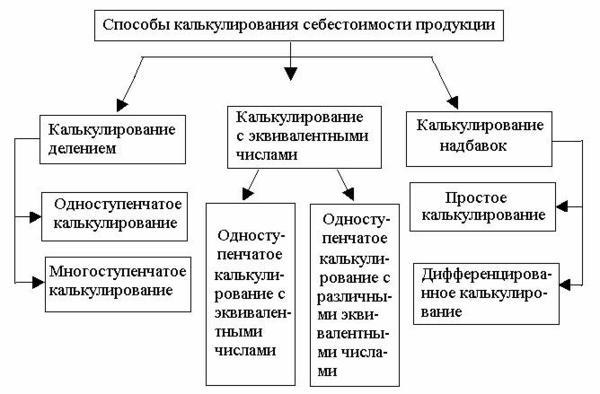 Калькуляция себестоимости продукции: формула для расчета, статьи и пример