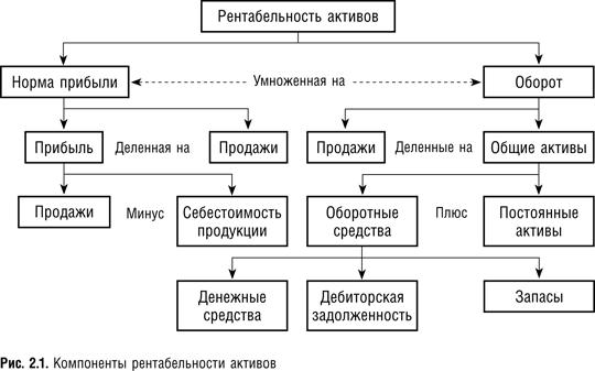 Рентабельность активов: формула по балансу, коэффициент оборачиваемости, текущие и совокупные активы