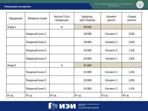 Оценка товарного знака: определение рыночной стоимости, составление отчета