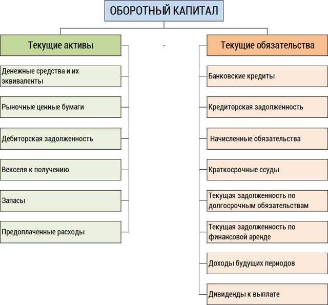 Чистый оборотный капитал: формула, как рассчитать по строкам баланса, что показывает