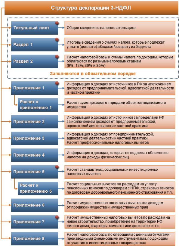 Подтверждающие документы при представлении декларации: бланк реестра 3-НДФЛ в 2019-2020 годах, скачать