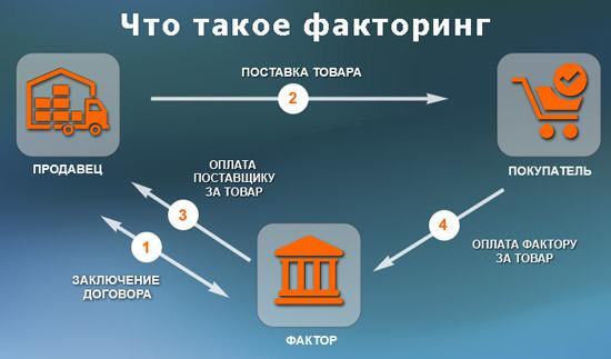 Что такое факторинг, его виды и схема реализации